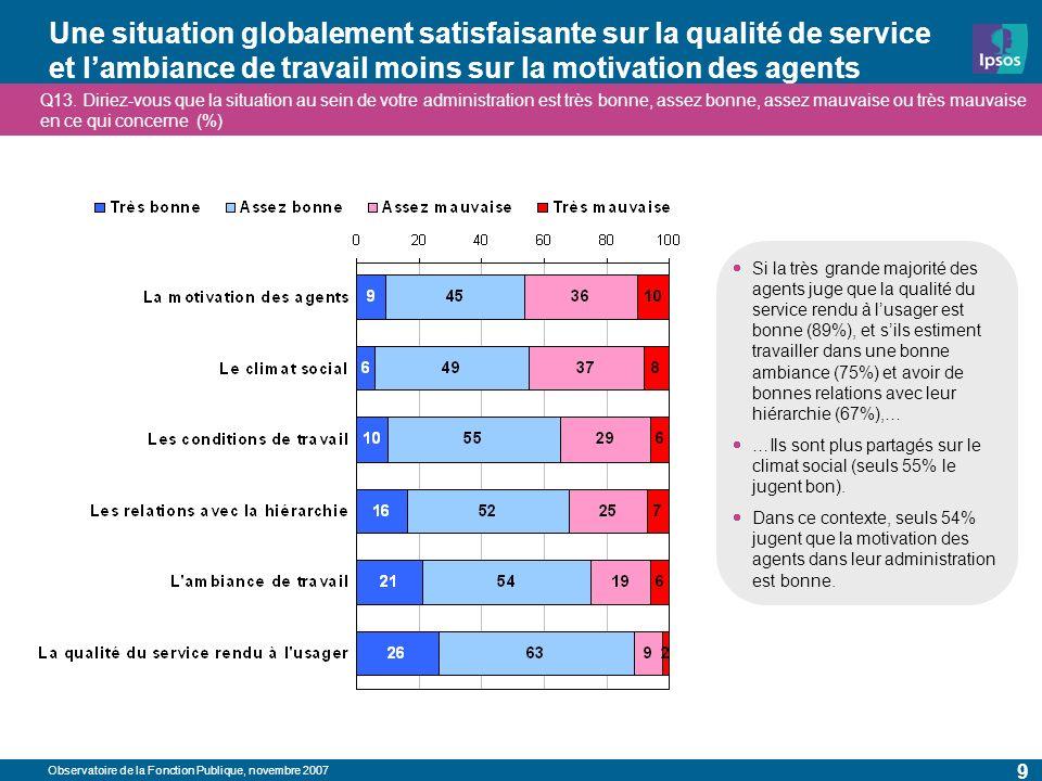 Observatoire de la Fonction Publique, novembre 2007 9 Une situation globalement satisfaisante sur la qualité de service et lambiance de travail moins sur la motivation des agents Q13.