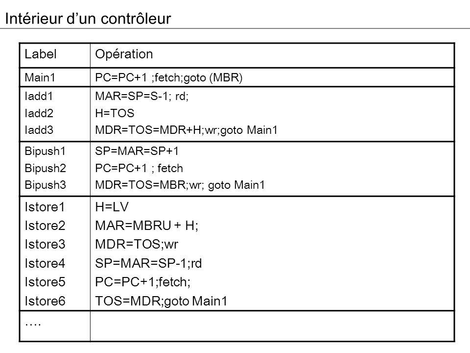 Schéma du contrôleur JMPC F 0 F 1 ENB INC FETCH B=0x01 Main1 Bipush F 0 F 1 ENA ENB SP MAR B=0x05 F 0 F 1 ENB INC PC FETCH B=0x03 F 1 ENB TOS MBR WRITE B=0x04 F 0 F 1 ENB INVA SP MAR READ B=0x04 F 1 ENB H B=0x07 F 0 F 1 ENA ENB TOS MDR WRITE B=0x00 IADD ISTORE … F 1 ENB H B=0x05 F 0 F 1 ENA ENB MAR B=0x03 F 1 ENB MDR WRITE B=0x07 F 0 F 1 ENB INVA INC SP MAR READ B=0x04 F 1 ENB TOS FETCH B=0x00 F 1 ENB TOS B=0x00