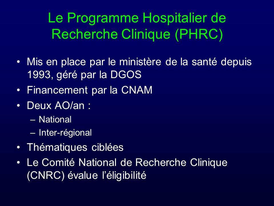 Le Programme Hospitalier de Recherche Clinique (PHRC) Mis en place par le ministère de la santé depuis 1993, géré par la DGOS Financement par la CNAM