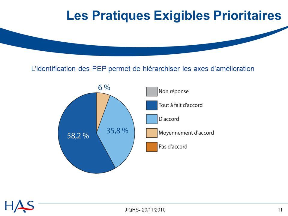 11JIQHS- 29/11/2010 Lidentification des PEP permet de hiérarchiser les axes damélioration Les Pratiques Exigibles Prioritaires