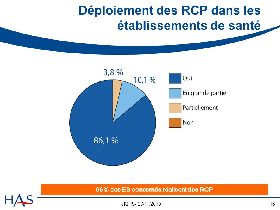 16JIQHS- 29/11/2010 Déploiement des RCP dans les établissements de santé 96% des ES concernés réalisent des RCP
