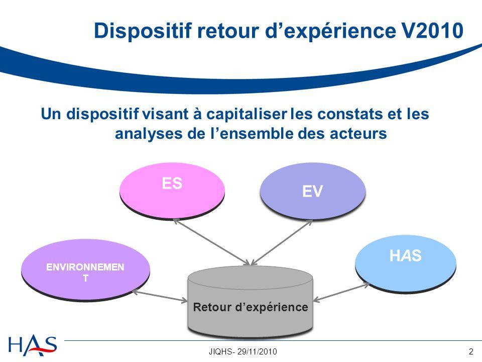 2JIQHS- 29/11/2010 Dispositif retour dexpérience V2010 Un dispositif visant à capitaliser les constats et les analyses de lensemble des acteurs Retour