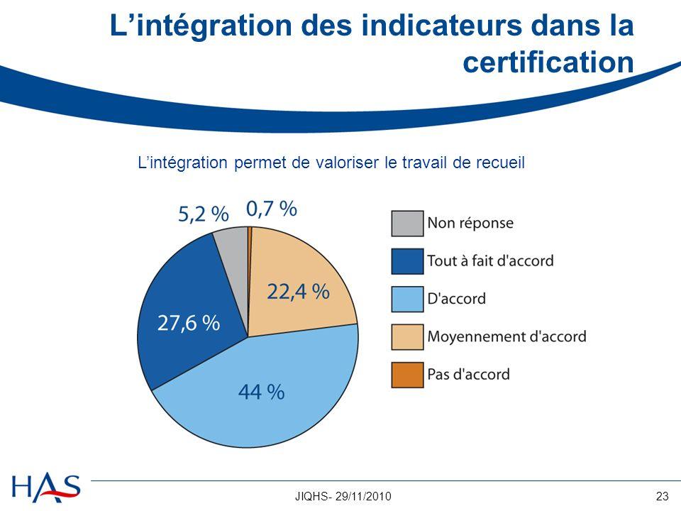 23JIQHS- 29/11/2010 Lintégration des indicateurs dans la certification Lintégration permet de valoriser le travail de recueil