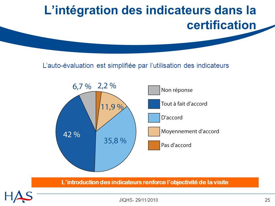 25JIQHS- 29/11/2010 Lintégration des indicateurs dans la certification Lauto-évaluation est simplifiée par lutilisation des indicateurs Lintroduction