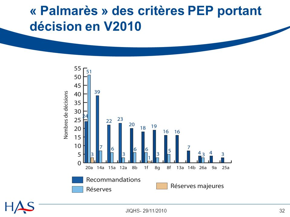 32JIQHS- 29/11/2010 « Palmarès » des critères PEP portant décision en V2010