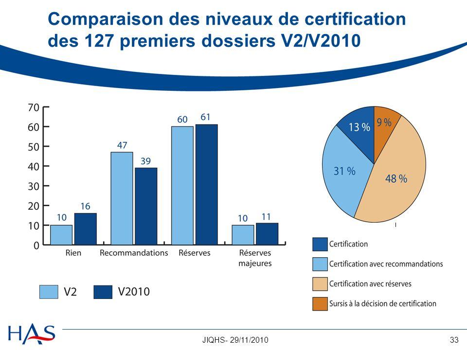 33JIQHS- 29/11/2010 Comparaison des niveaux de certification des 127 premiers dossiers V2/V2010