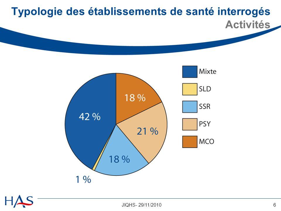 6JIQHS- 29/11/2010 Typologie des établissements de santé interrogés Activités