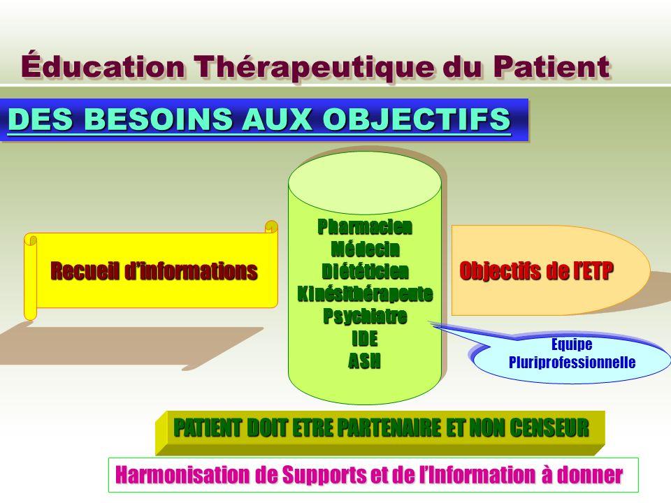 Éducation Thérapeutique du Patient DES BESOINS AUX OBJECTIFS Recueil dinformations PharmacienMédecinDiététicienKinésithérapeutePsychiatreIDEASHPharmac