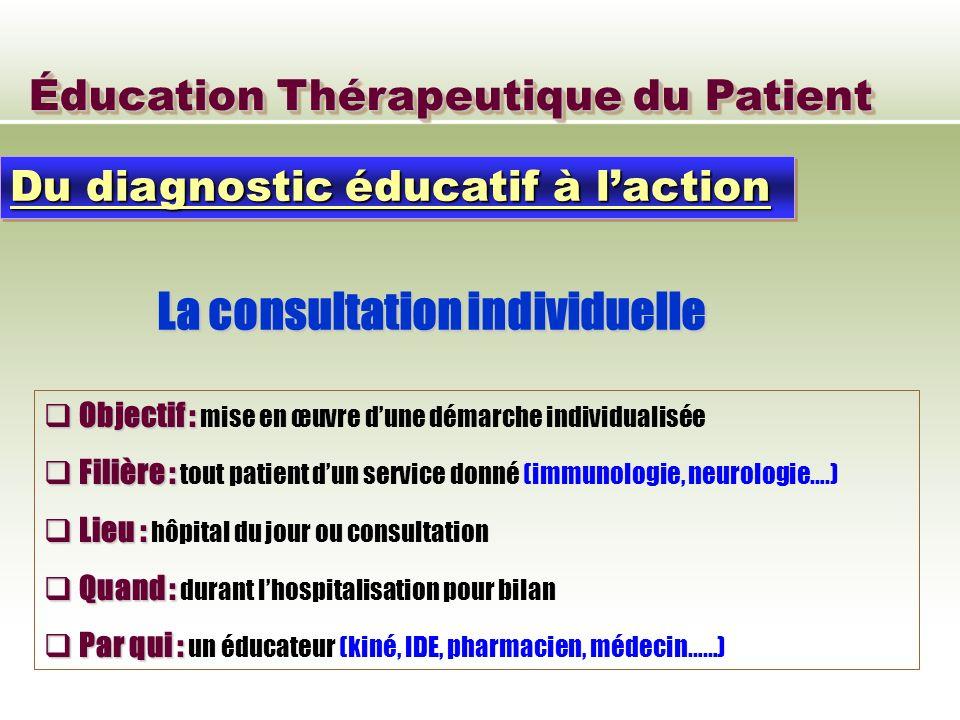 Éducation Thérapeutique du Patient La consultation individuelle Du diagnostic éducatif à laction Objectif : Objectif : mise en œuvre dune démarche ind