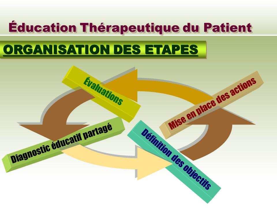 Éducation Thérapeutique du Patient ORGANISATION DES ETAPES Diagnostic éducatif partagé Définition des objectifs Mise en place des actions Évaluations