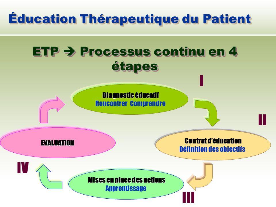 Éducation Thérapeutique du Patient ETP Processus continu en 4 étapes Diagnostic éducatif Rencontrer Comprendre Contrat déducation Définition des objec