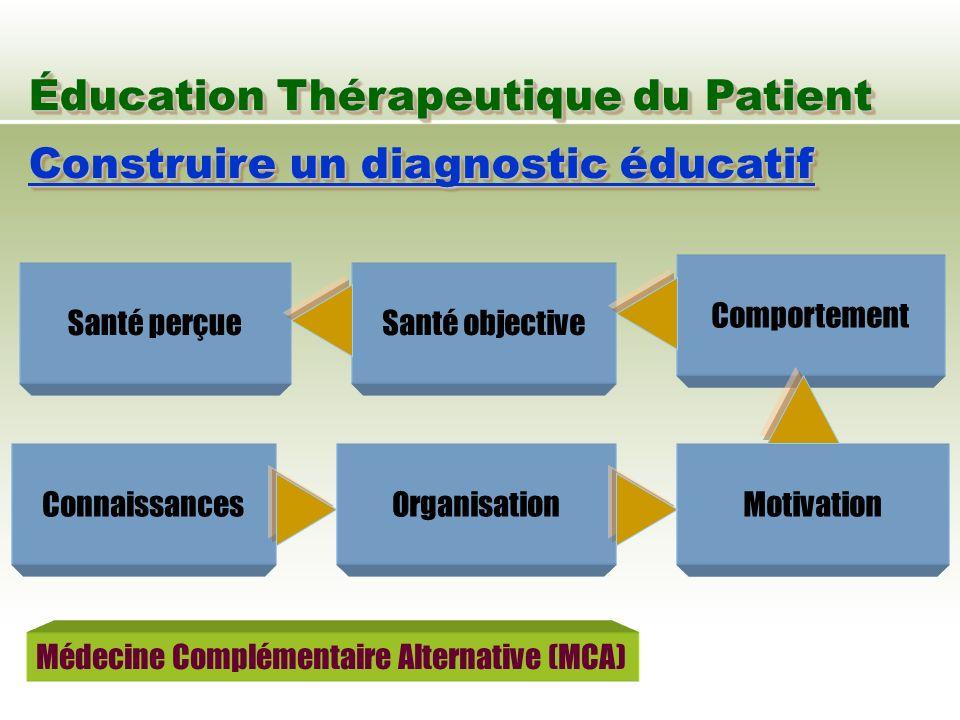 Éducation Thérapeutique du Patient Construire un diagnostic éducatif Santé perçueSanté objective Comportement MotivationOrganisationConnaissances Méde