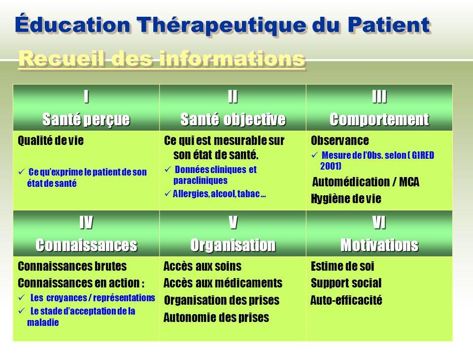 I Santé perçue II Santé objective IIIComportement Qualité de vie Ce quexprime le patient de son état de santé Ce qui est mesurable sur son état de san