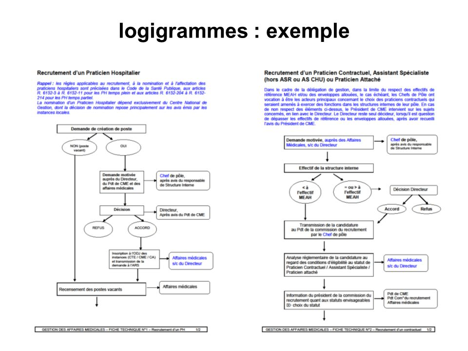 logigrammes : exemple