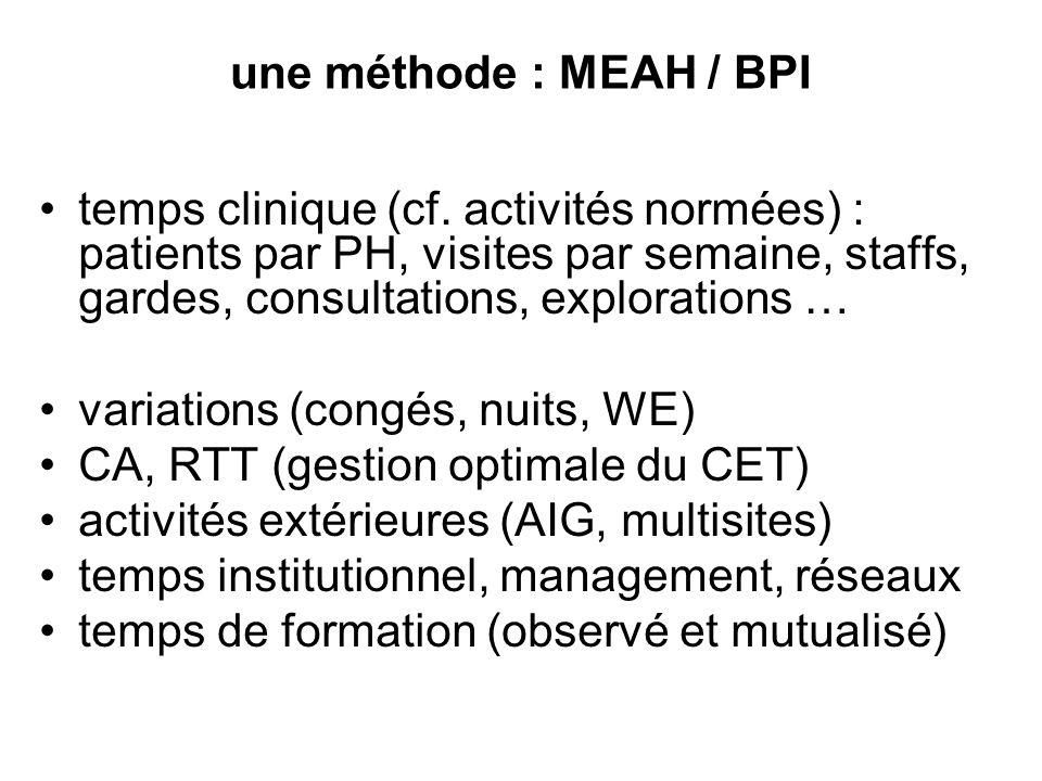 une méthode : MEAH / BPI temps clinique (cf. activités normées) : patients par PH, visites par semaine, staffs, gardes, consultations, explorations …