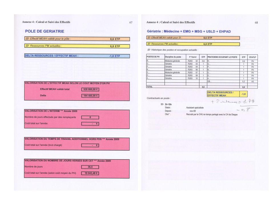 une mise en œuvre : la commission du recrutement 2 PH / pôle + pdt CME + DAM centralisation et circulation des informations analyse des CV / fiches de poste rencontre des candidats CR à la CME, transmission des avis au DG quelque soit le statut (contrats, postes JO) gestion du vivier