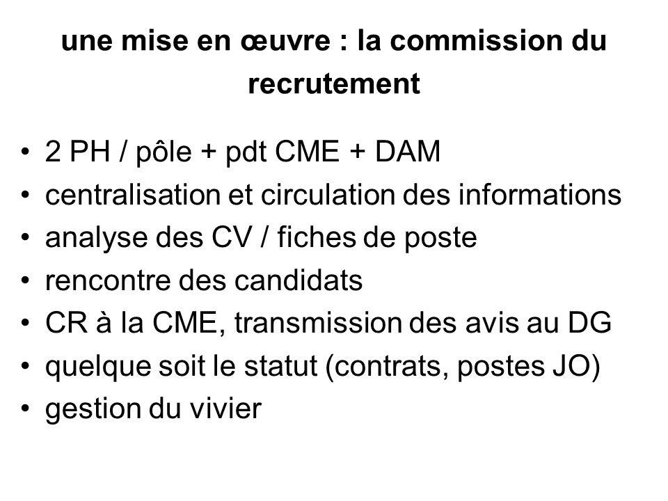 une mise en œuvre : la commission du recrutement 2 PH / pôle + pdt CME + DAM centralisation et circulation des informations analyse des CV / fiches de