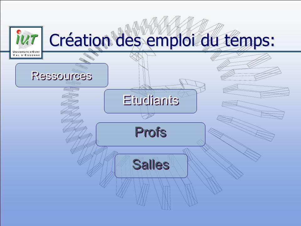 Création des emploi du temps: Etudiants Profs Salles Etudiants Profs Salles Ressources