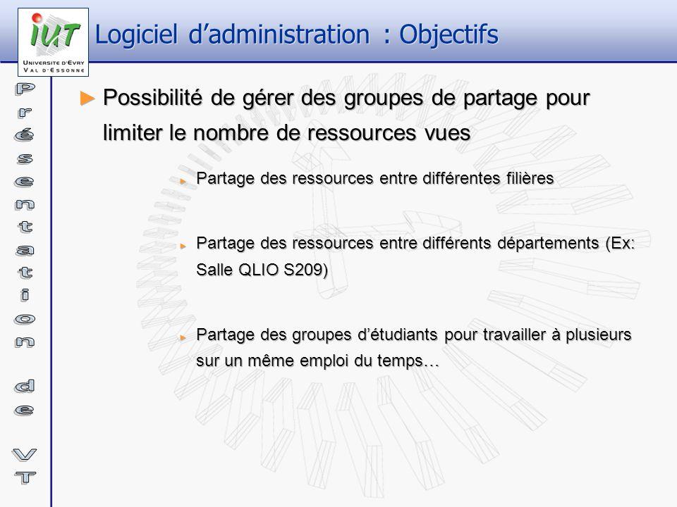 Logiciel dadministration : Objectifs Possibilité de gérer des groupes de partage pour limiter le nombre de ressources vues Partage des ressources entr