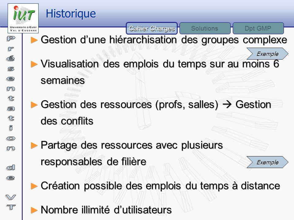 Gestion dune hiérarchisation des groupes complexe Visualisation des emplois du temps sur au moins 6 semaines Gestion des ressources (profs, salles) Ge