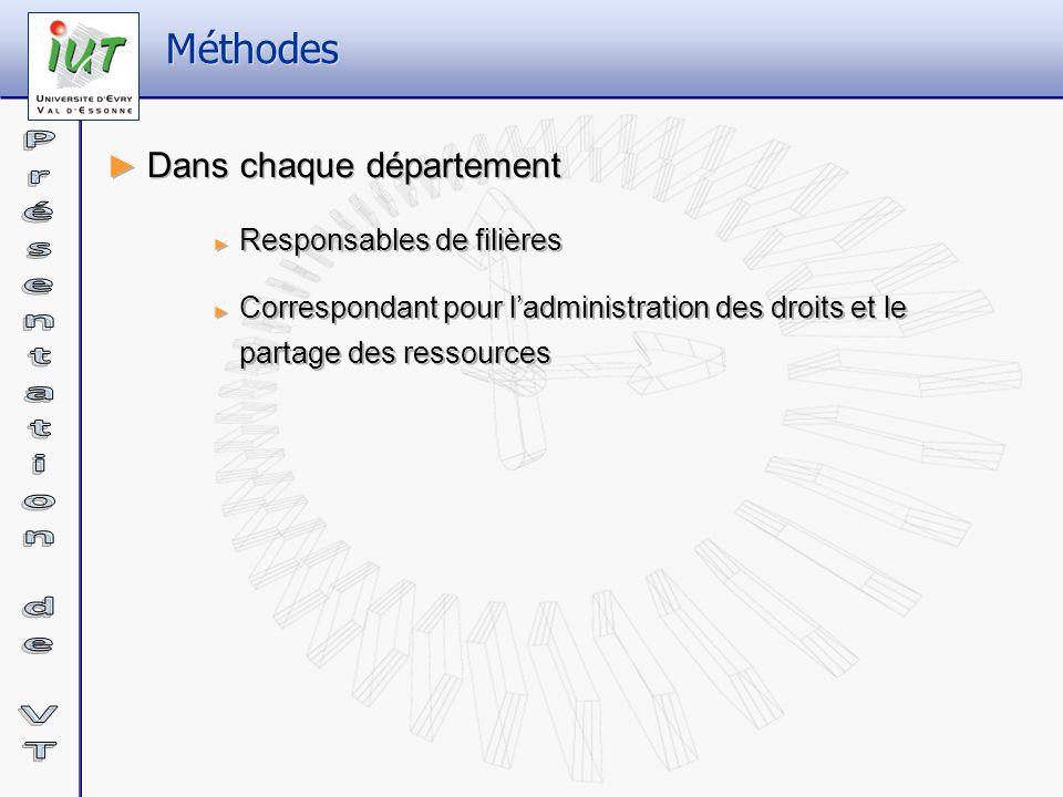 Méthodes Dans chaque département Responsables de filières Correspondant pour ladministration des droits et le partage des ressources Dans chaque dépar