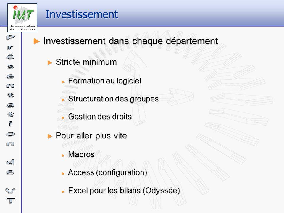 Investissement Investissement dans chaque département Stricte minimum Formation au logiciel Structuration des groupes Gestion des droits Pour aller pl