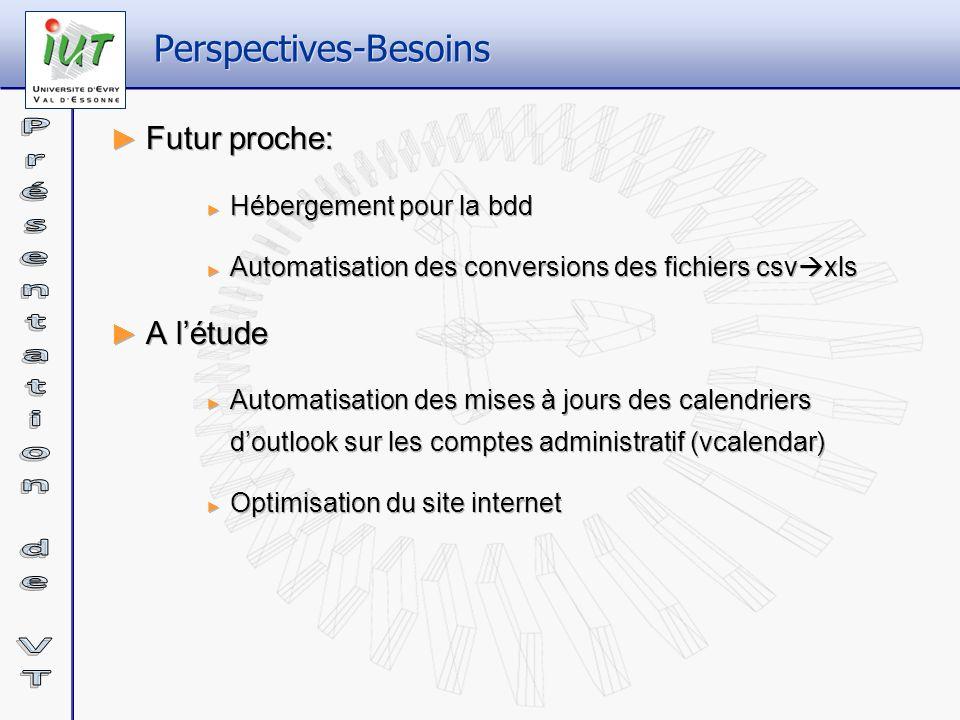 Perspectives-Besoins Futur proche: Hébergement pour la bdd Automatisation des conversions des fichiers csv xls A létude Automatisation des mises à jou