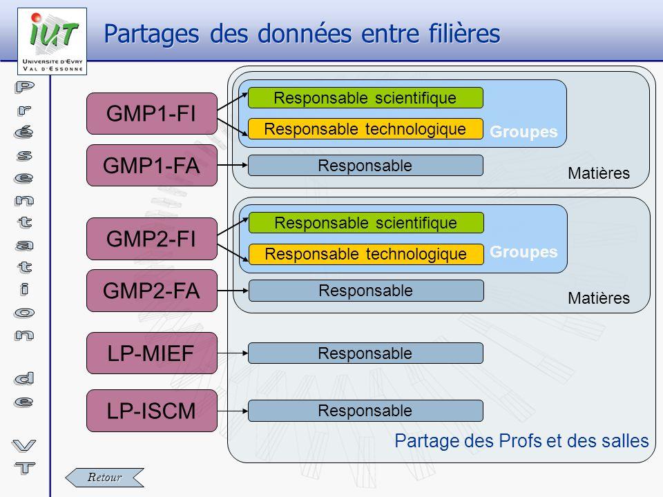 Matières GMP1-FI Responsable scientifique Responsable technologique GMP2-FI LP-MIEF LP-ISCM Partages des données entre filières Retour GMP1-FA GMP2-FA