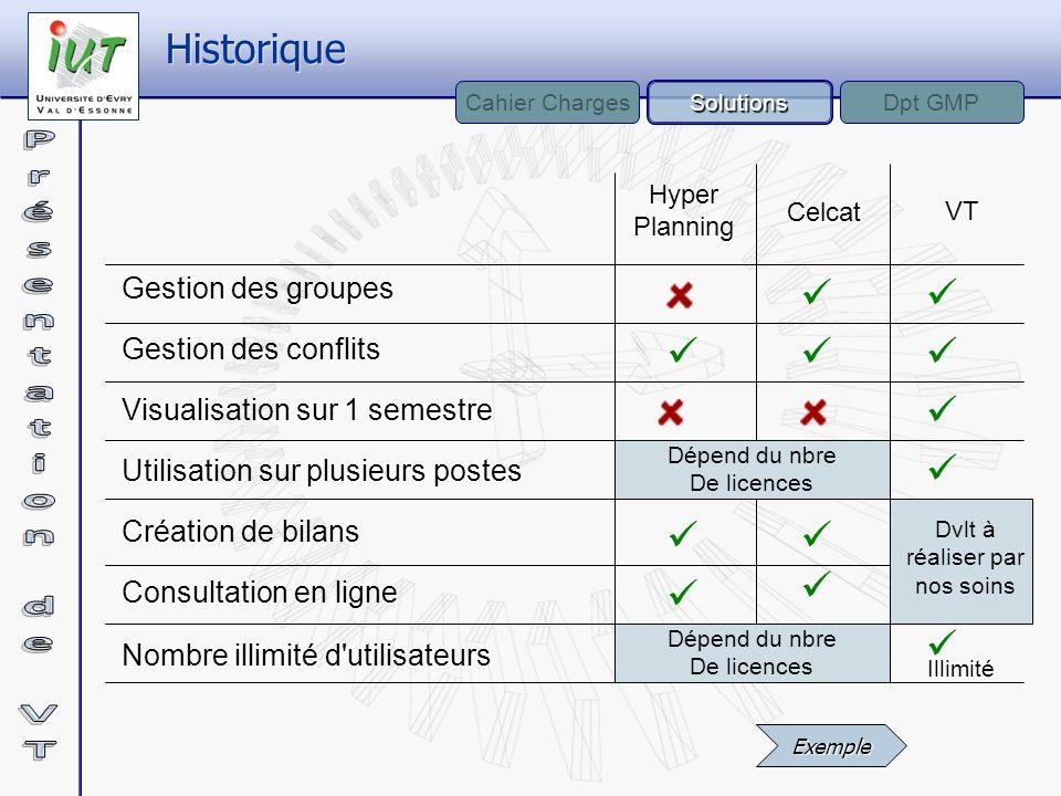 Hyper Planning Celcat VT Gestion des groupes Gestion des conflits Visualisation sur 1 semestre Utilisation sur plusieurs postes Consultation en ligne