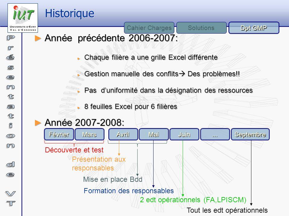 Année précédente 2006-2007: Chaque filière a une grille Excel différente Gestion manuelle des conflits Des problèmes!! Pas duniformité dans la désigna