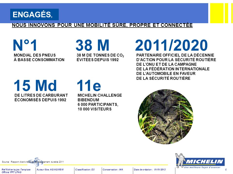 Ref fichier/sujet: Template Officiel PPT LPAG Auteur/Sce: AG/AG/MS/MClassification: D3Conservation : WADate de création : 01/01/2013 6 +25 % Ventes en volume de 2011 à 2015 AU MOINS 10 Jours de formation par an pour tous (en moyenne) 2 Md Investissements par an 33 % Part des femmes dans le recrutement (hors agents de production) 2,5 Md Résultat opérationnel en 2015 Avant éléments non récurrents -45 % Empreinte environnementale de nos sites Mesurée par le Michelin sites Environmental Footprint (à lhorizon 2016 par rapport à 2005) 30 % Taux de distribution de dividendes de lordre de 30 % du résultat net consolidé Hors éléments exceptionnels PRINCIPAUX OBJECTIFS POUR 2015 Source : Rapport d activité et de développement durable 2011