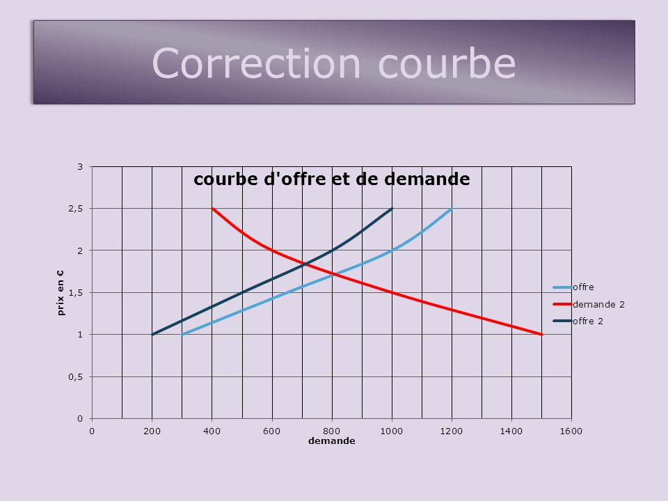 Correction courbe