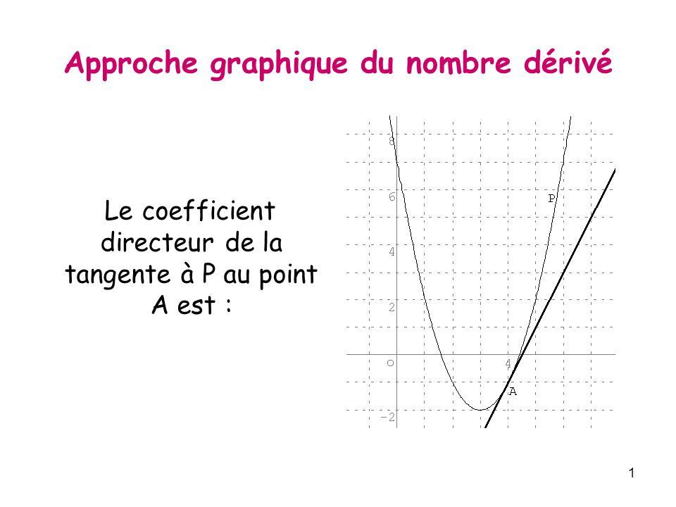 1 Approche graphique du nombre dérivé Le coefficient directeur de la tangente à P au point A est :