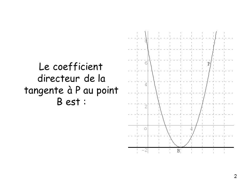 3 Le coefficient directeur de la tangente à P au point C est :