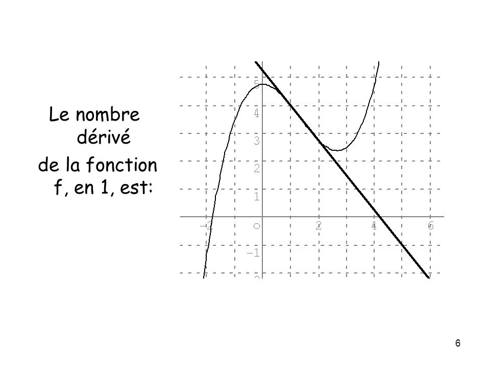 6 Le nombre dérivé de la fonction f, en 1, est:
