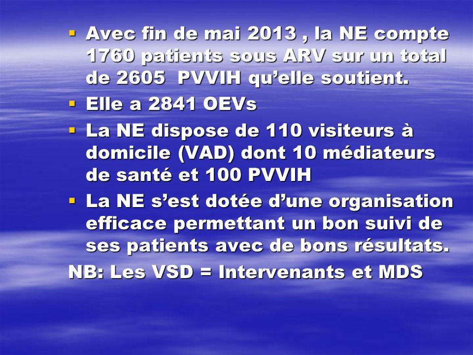 Avec fin de mai 2013, la NE compte 1760 patients sous ARV sur un total de 2605 PVVIH quelle soutient. Avec fin de mai 2013, la NE compte 1760 patients