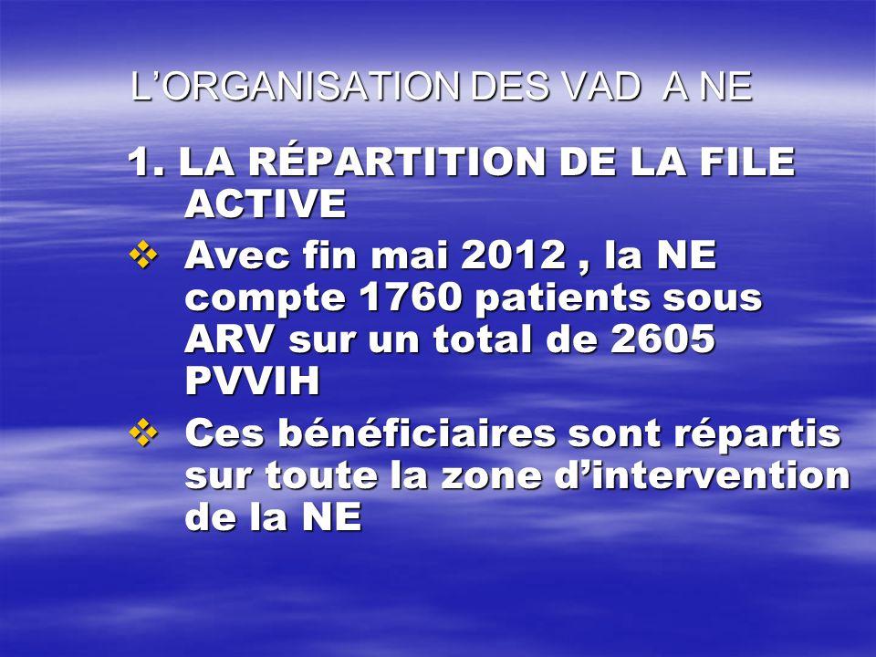 LORGANISATION DES VAD A NE LORGANISATION DES VAD A NE 1. LA RÉPARTITION DE LA FILE ACTIVE Avec fin mai 2012, la NE compte 1760 patients sous ARV sur u