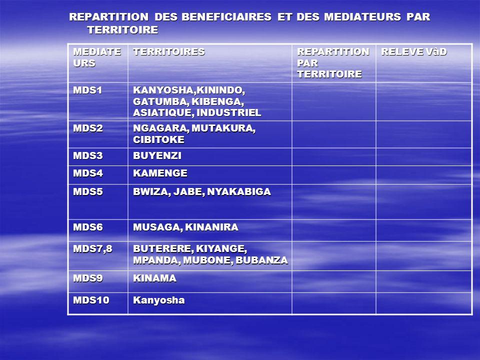 REPARTITION DES BENEFICIAIRES ET DES MEDIATEURS PAR TERRITOIRE MEDIATE URS TERRITOIRES REPARTITION PAR TERRITOIRE RELEVE VàD MDS1 KANYOSHA,KININDO, GA