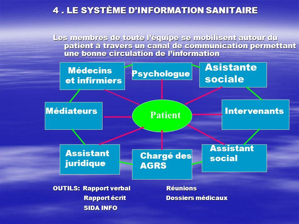 Patient 4. LE SYSTÈME DINFORMATION SANITAIRE Les membres de toute léquipe se mobilisent autour du patient à travers un canal de communication permetta