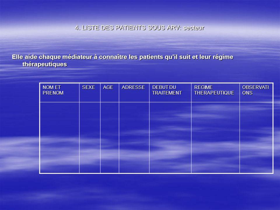 4. LISTE DES PATIENTS SOUS ARV: secteur Elle aide chaque médiateur à connaître les patients quil suit et leur régime thérapeutiques NOM ET PRENOM SEXE