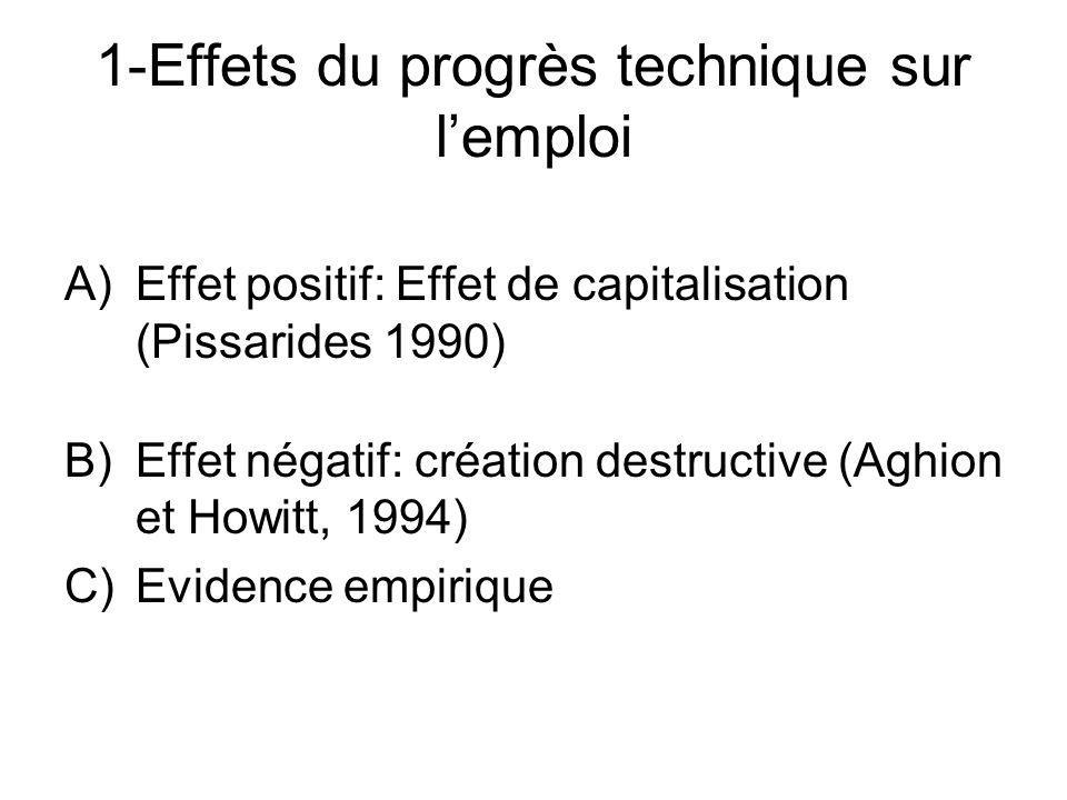 1-Effets du progrès technique sur lemploi A)Effet positif: Effet de capitalisation (Pissarides 1990) B)Effet négatif: création destructive (Aghion et
