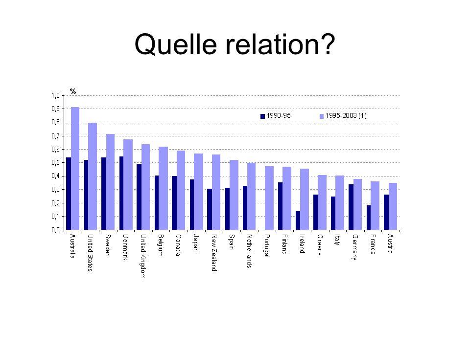 Un peu dhistoire (Repere Guellec) Schumpeter constitue une exception.