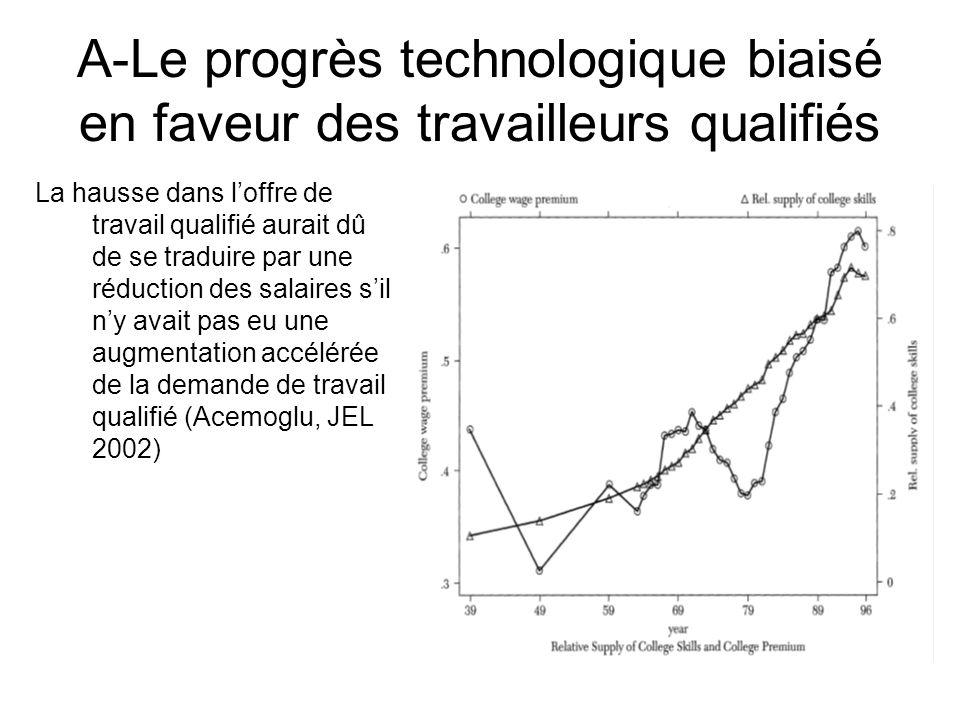 A-Le progrès technologique biaisé en faveur des travailleurs qualifiés La hausse dans loffre de travail qualifié aurait dû de se traduire par une rédu