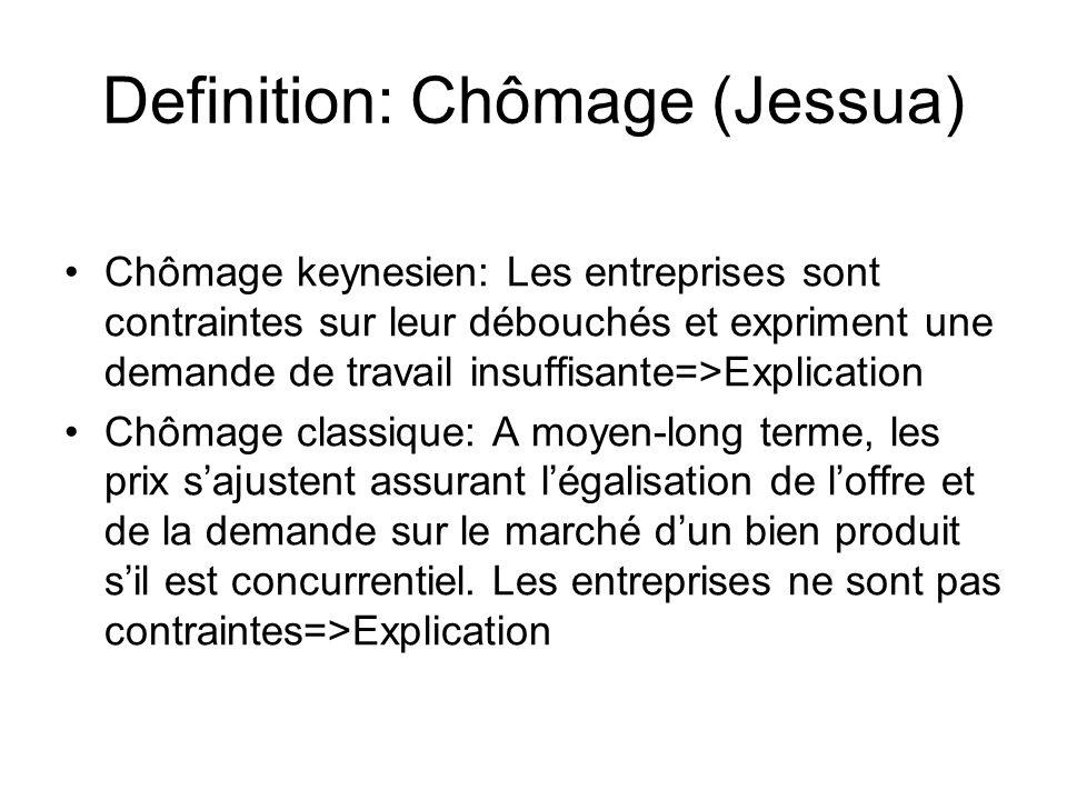 Definition: Chômage (Jessua) Chômage keynesien: Les entreprises sont contraintes sur leur débouchés et expriment une demande de travail insuffisante=>