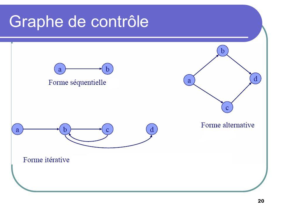 20 Graphe de contrôle