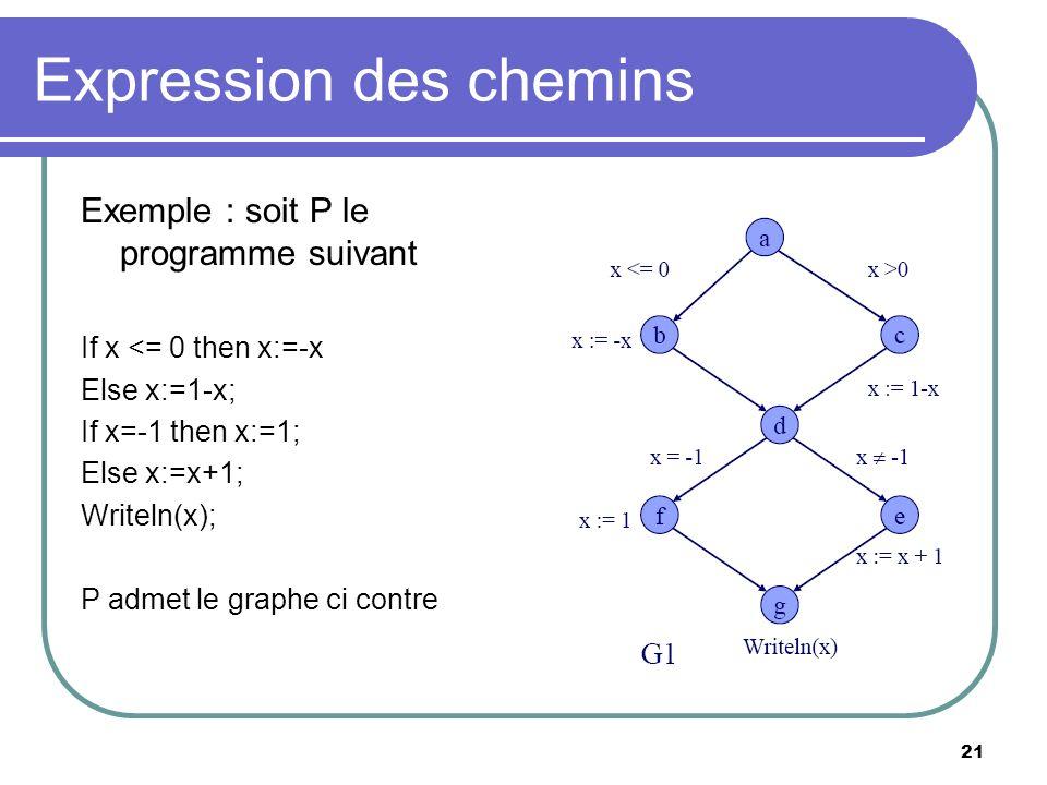21 Expression des chemins Exemple : soit P le programme suivant If x <= 0 then x:=-x Else x:=1-x; If x=-1 then x:=1; Else x:=x+1; Writeln(x); P admet