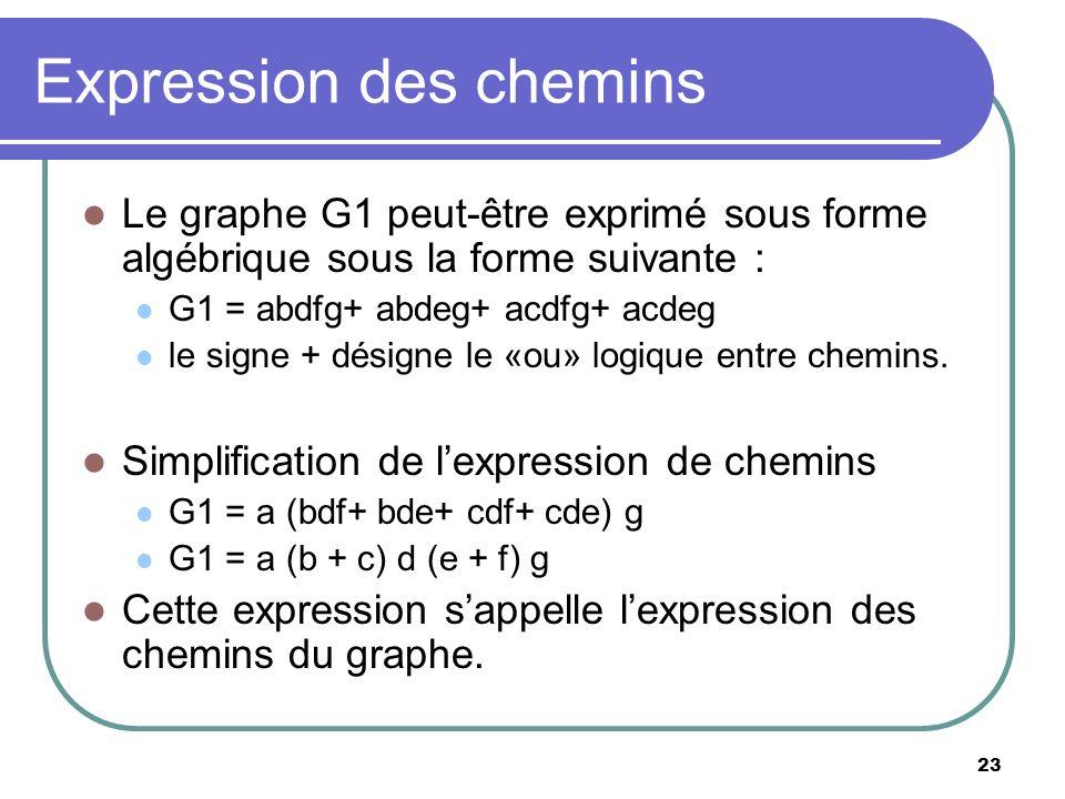 23 Expression des chemins Le graphe G1 peut-être exprimé sous forme algébrique sous la forme suivante : G1 = abdfg+ abdeg+ acdfg+ acdeg le signe + dés