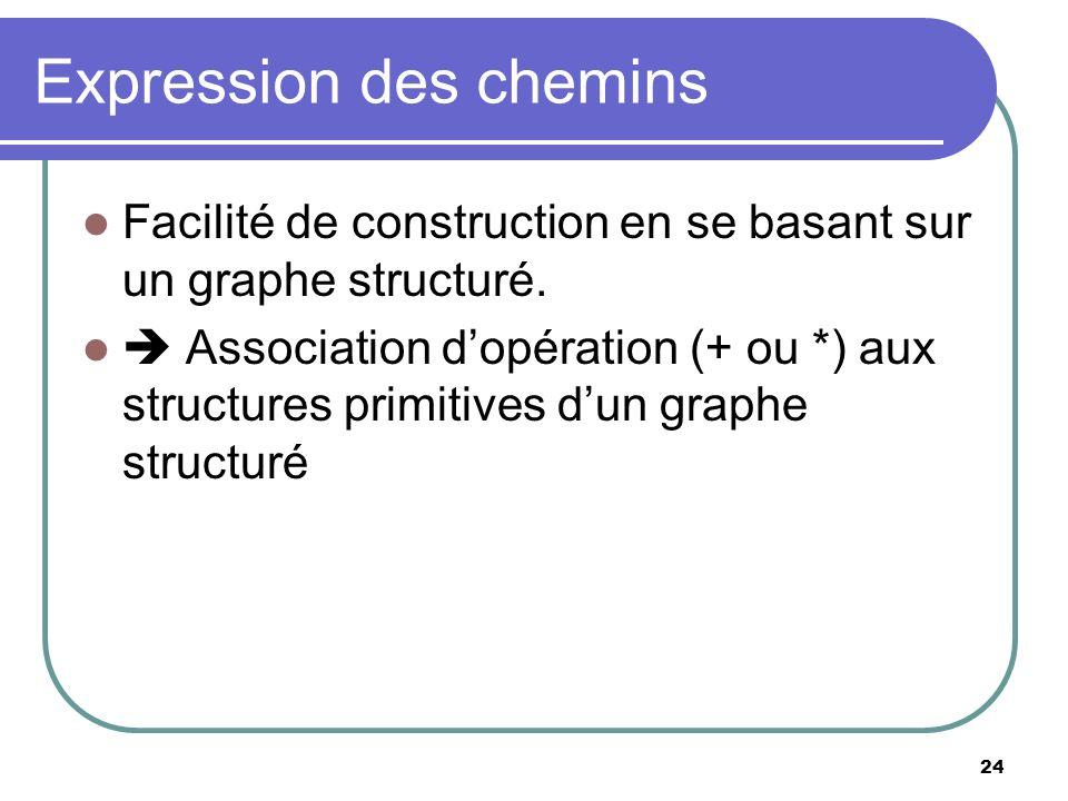 24 Expression des chemins Facilité de construction en se basant sur un graphe structuré. Association dopération (+ ou *) aux structures primitives dun