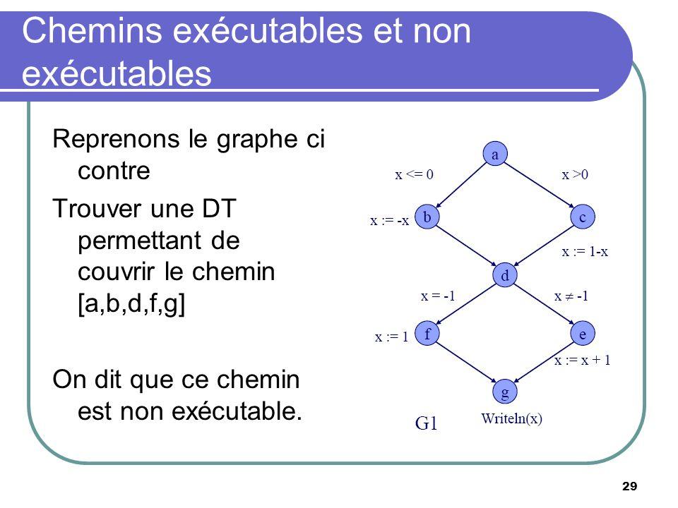 29 Chemins exécutables et non exécutables Reprenons le graphe ci contre Trouver une DT permettant de couvrir le chemin [a,b,d,f,g] On dit que ce chemi