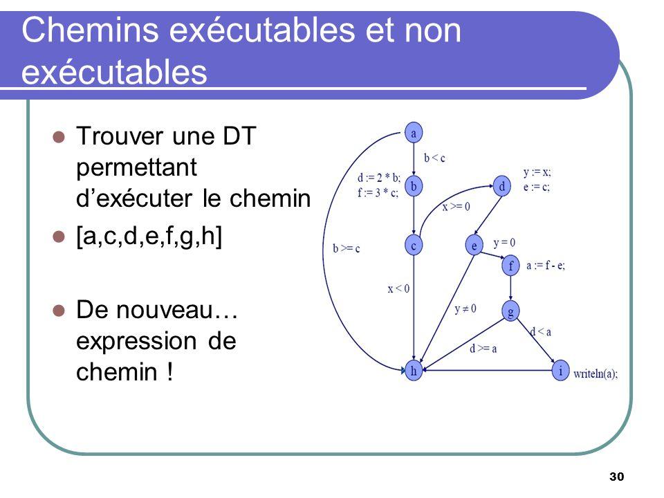 30 Chemins exécutables et non exécutables Trouver une DT permettant dexécuter le chemin [a,c,d,e,f,g,h] De nouveau… expression de chemin !
